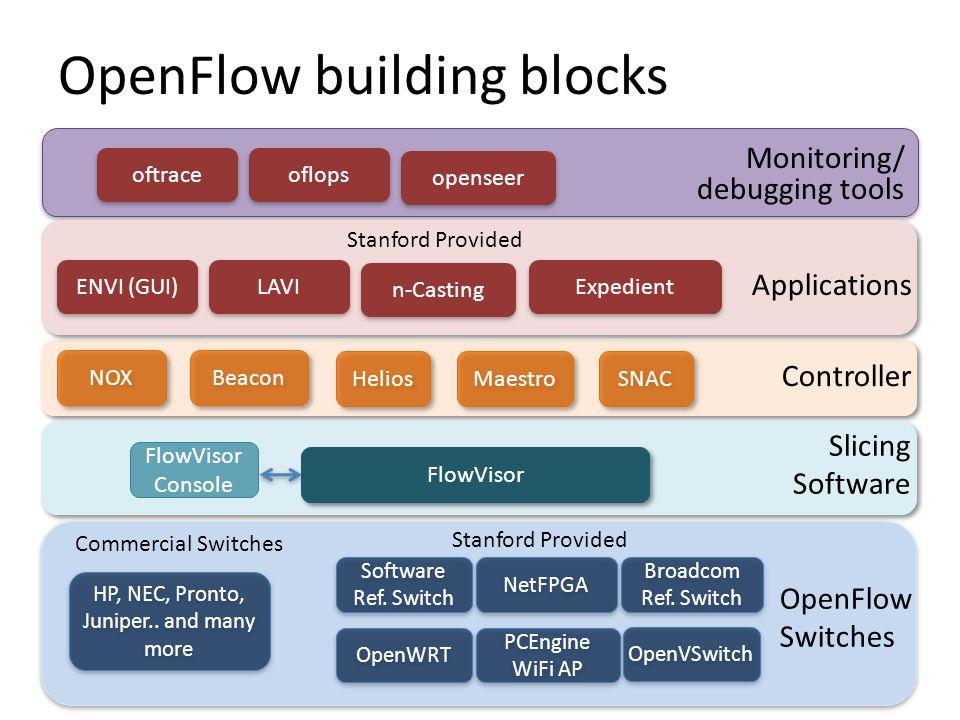 OpenFlow building blocks
