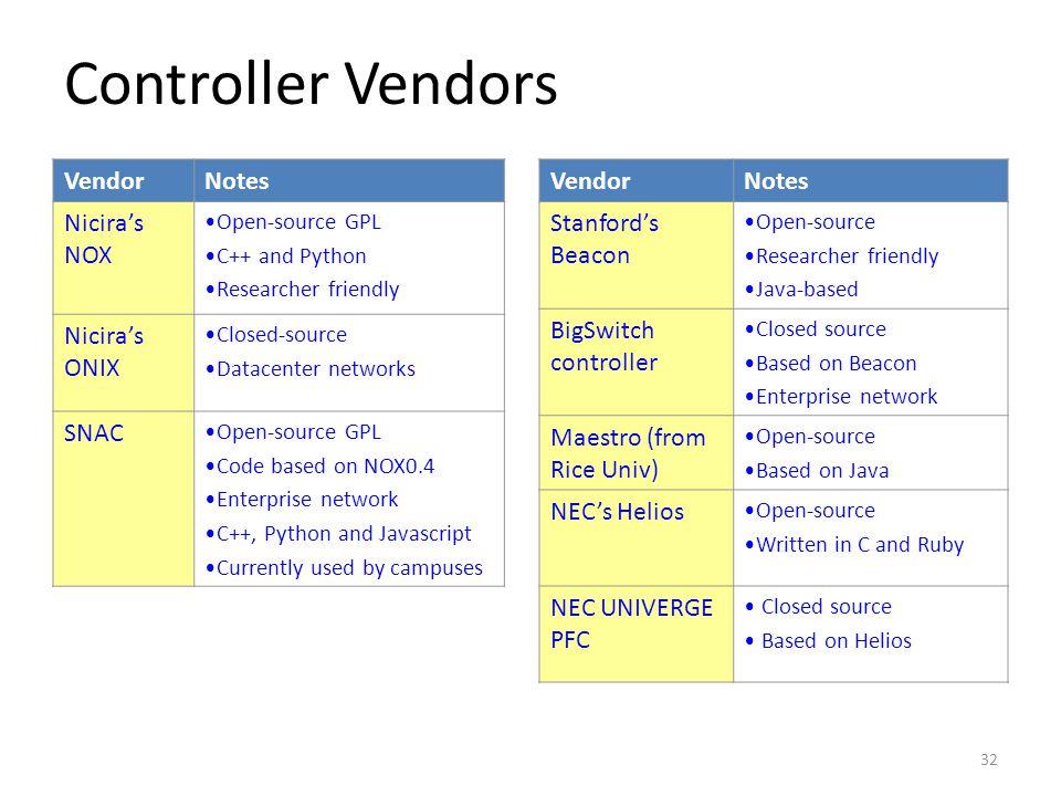 Controller Vendors Vendor Notes Nicira's NOX Nicira's ONIX SNAC Vendor