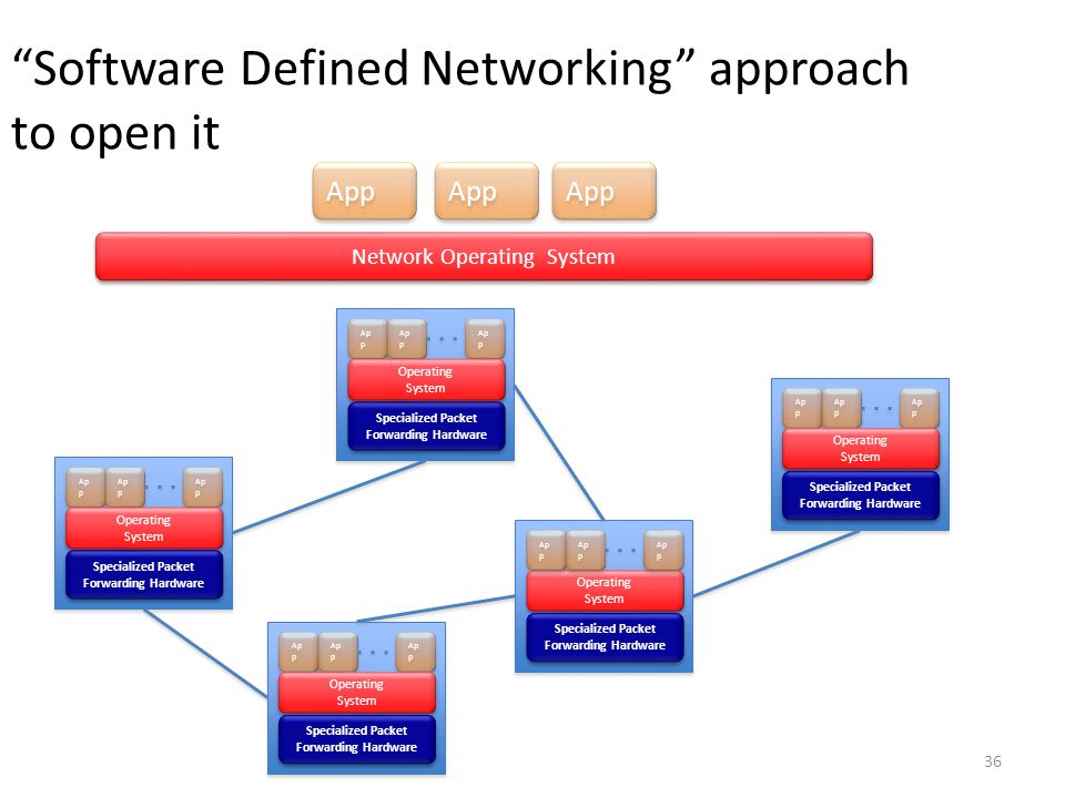 Software Defined Networking approach to open it