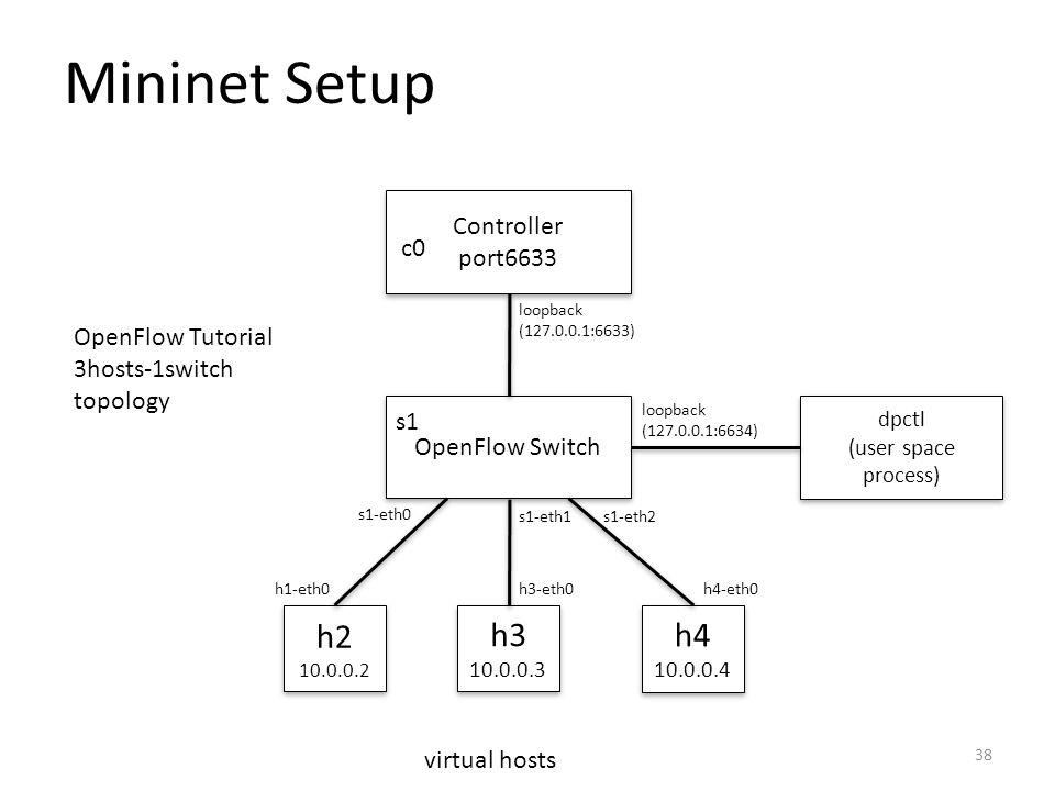 Mininet Setup h2 h3 h4 Controller port6633 c0 OpenFlow Tutorial