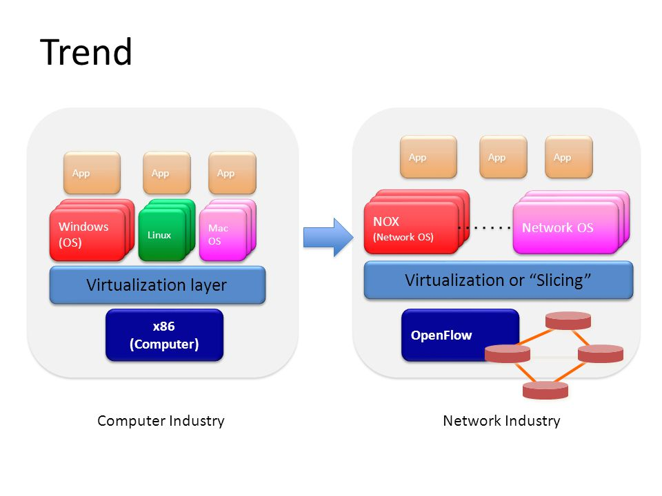 Virtualization or Slicing