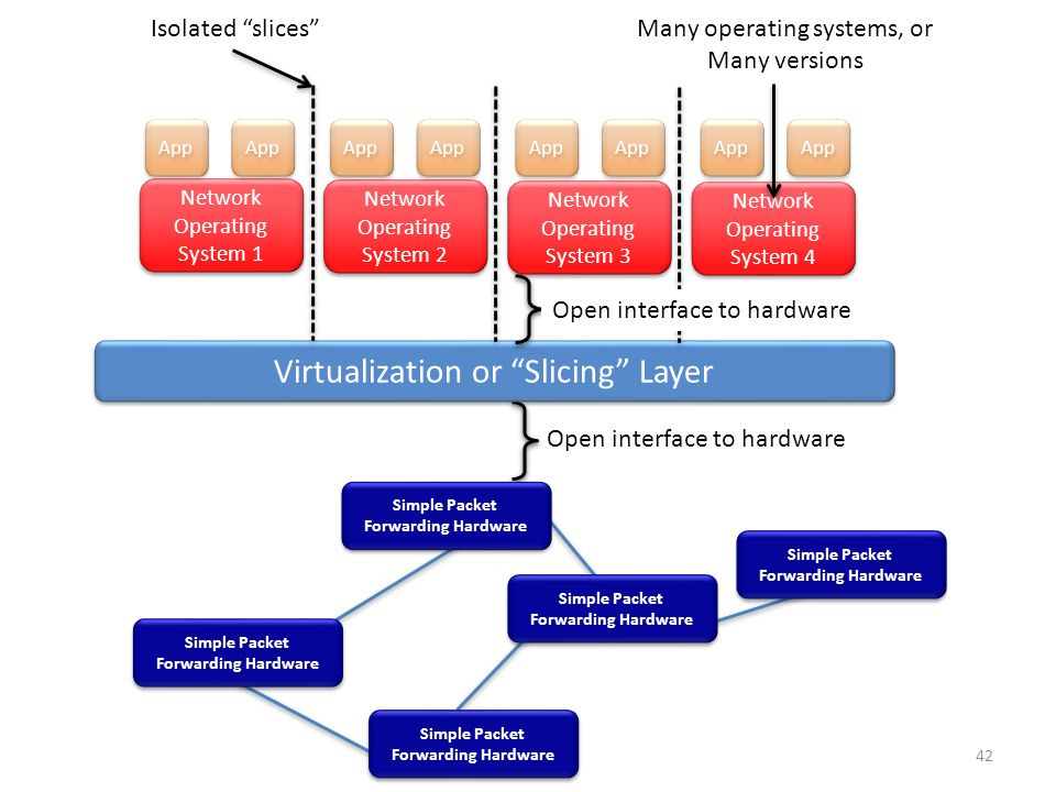 Virtualization or Slicing Layer