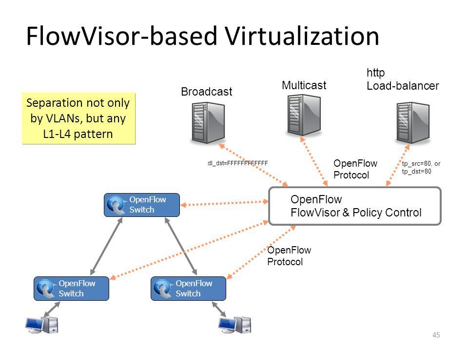 FlowVisor-based Virtualization
