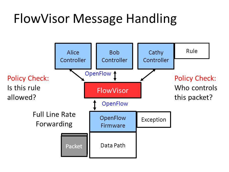 FlowVisor Message Handling