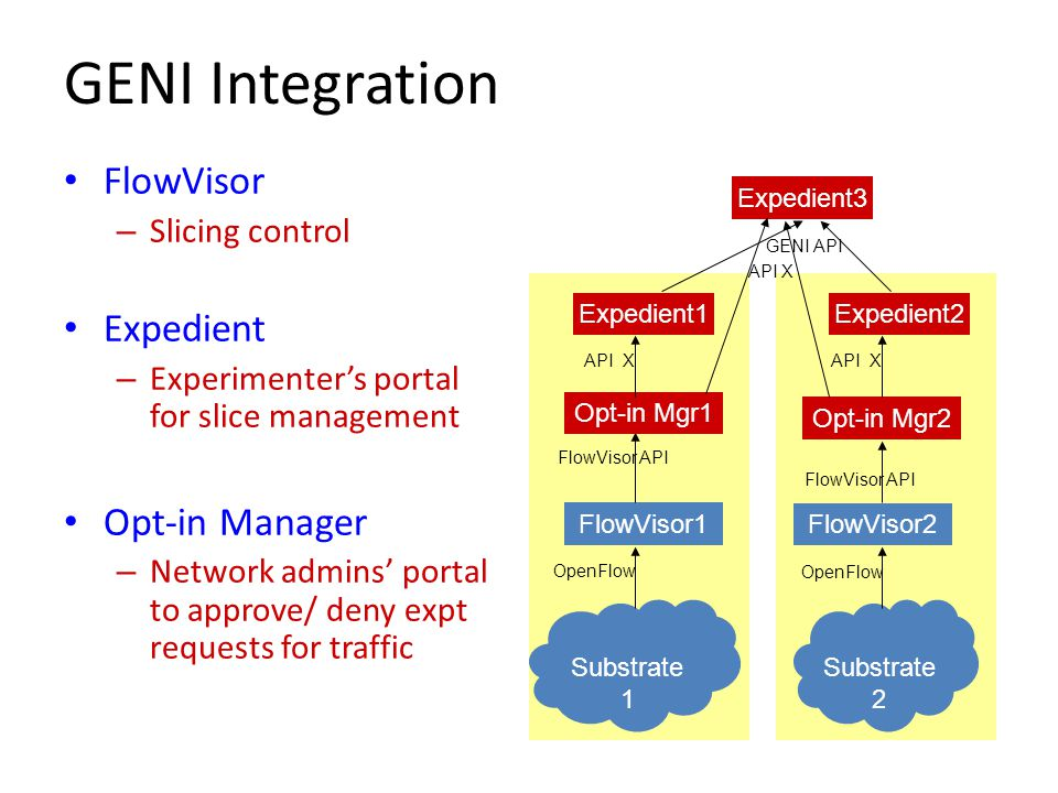 GENI Integration FlowVisor Expedient Opt-in Manager Slicing control