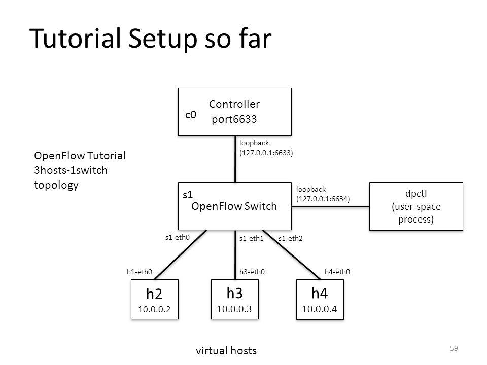 Tutorial Setup so far h2 h3 h4 Controller port6633 c0
