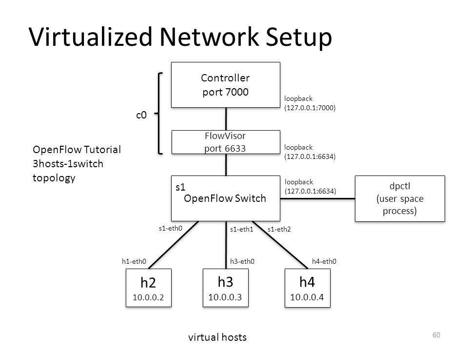 Virtualized Network Setup