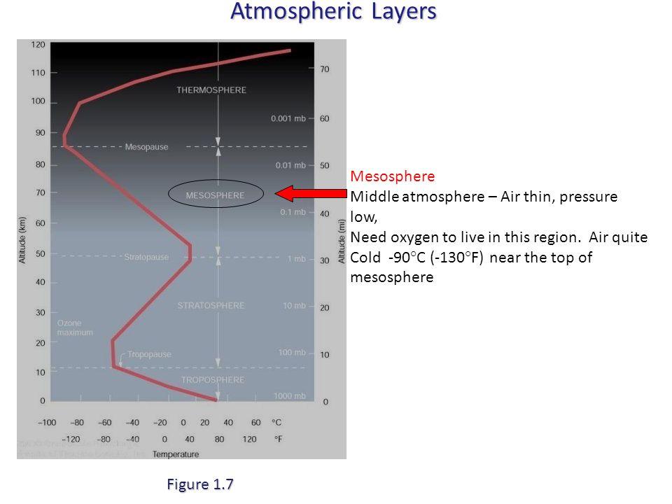 Atmospheric Layers Mesosphere