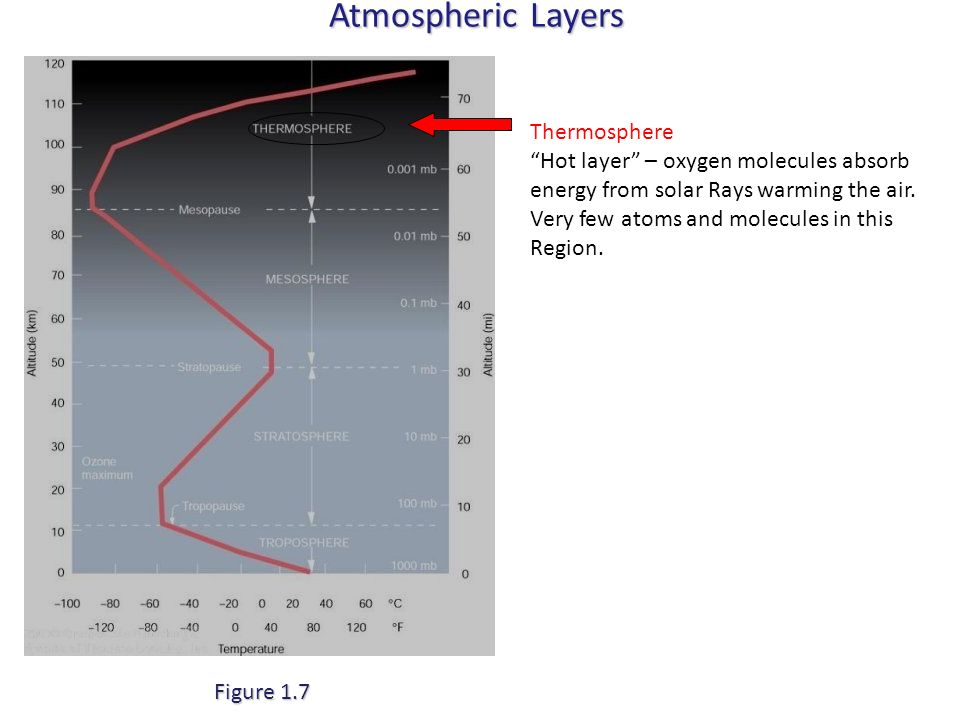 Atmospheric Layers Thermosphere
