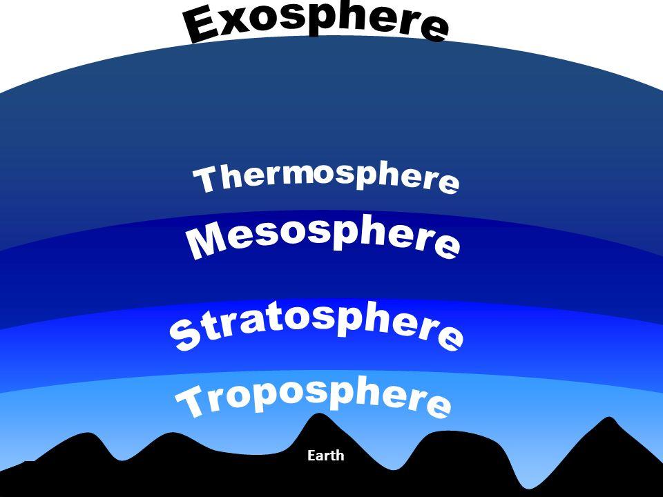 Exosphere Thermosphere Mesosphere Stratosphere Troposphere Earth