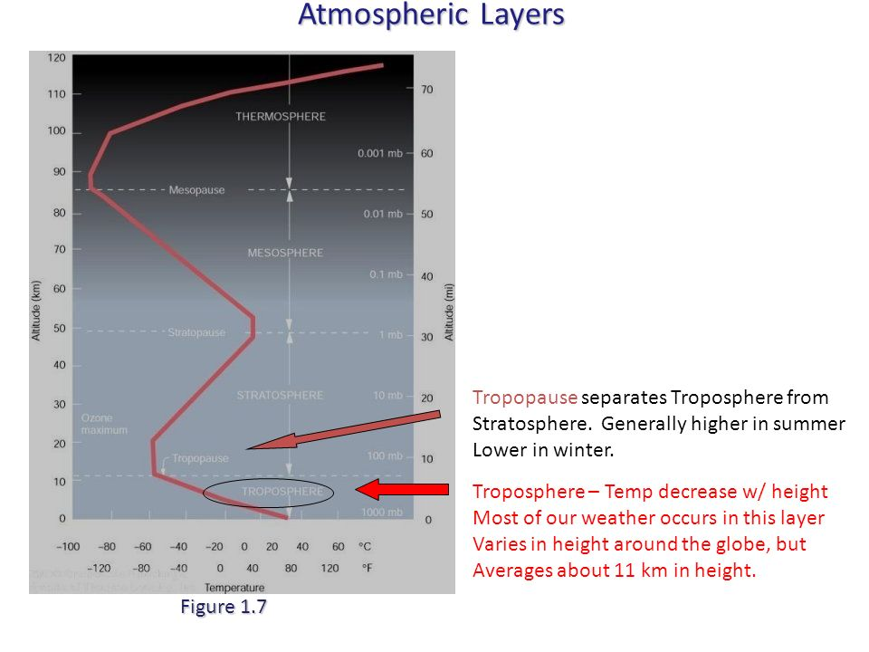 Atmospheric Layers Tropopause separates Troposphere from