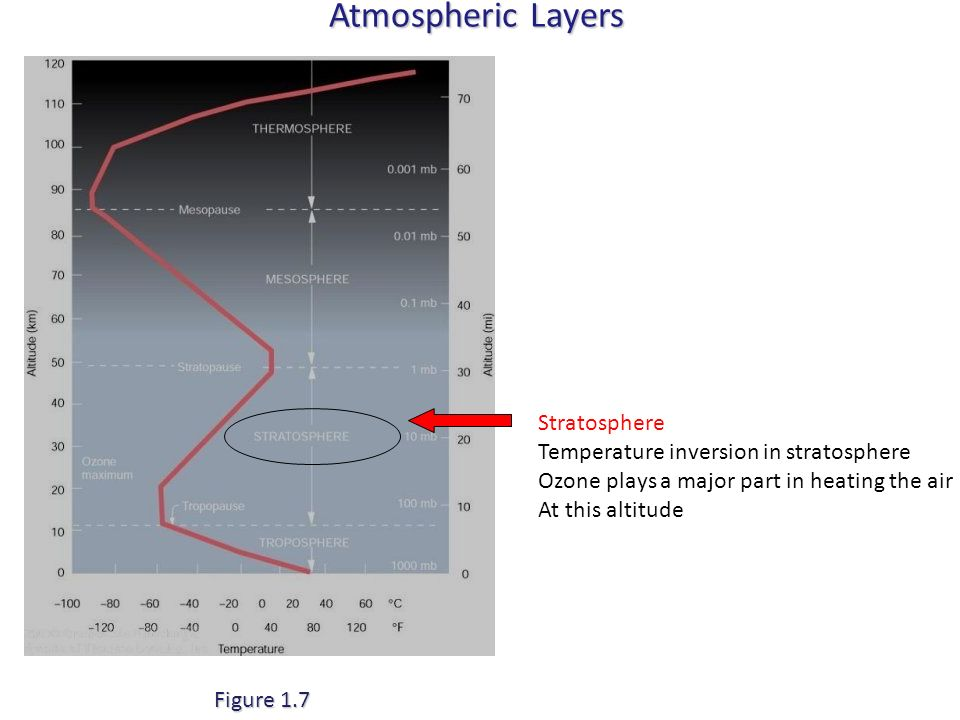 Atmospheric Layers Stratosphere Temperature inversion in stratosphere