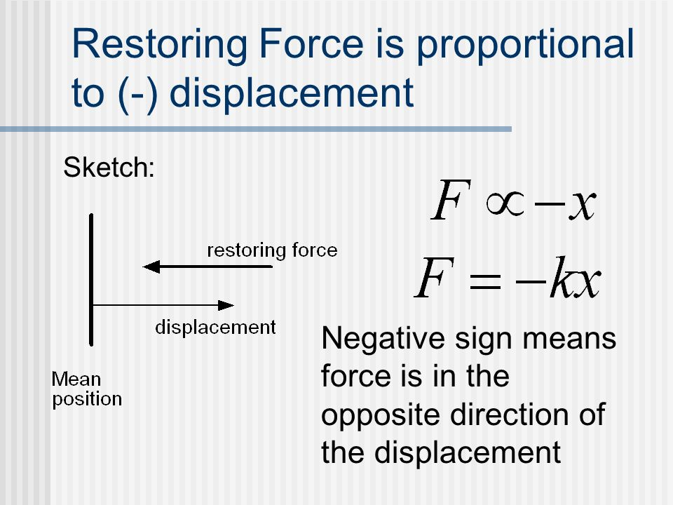 Restoring Force is proportional to (-) displacement