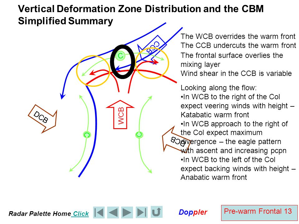 Vertical Deformation Zone Distribution and the CBM Simplified Summary
