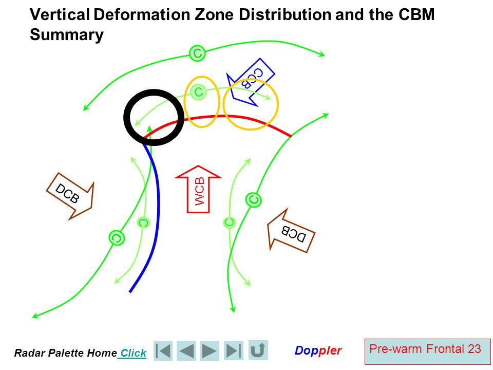 Vertical Deformation Zone Distribution and the CBM Summary
