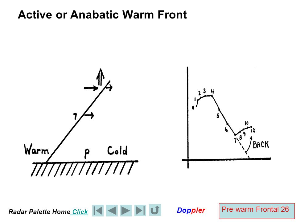 Active or Anabatic Warm Front