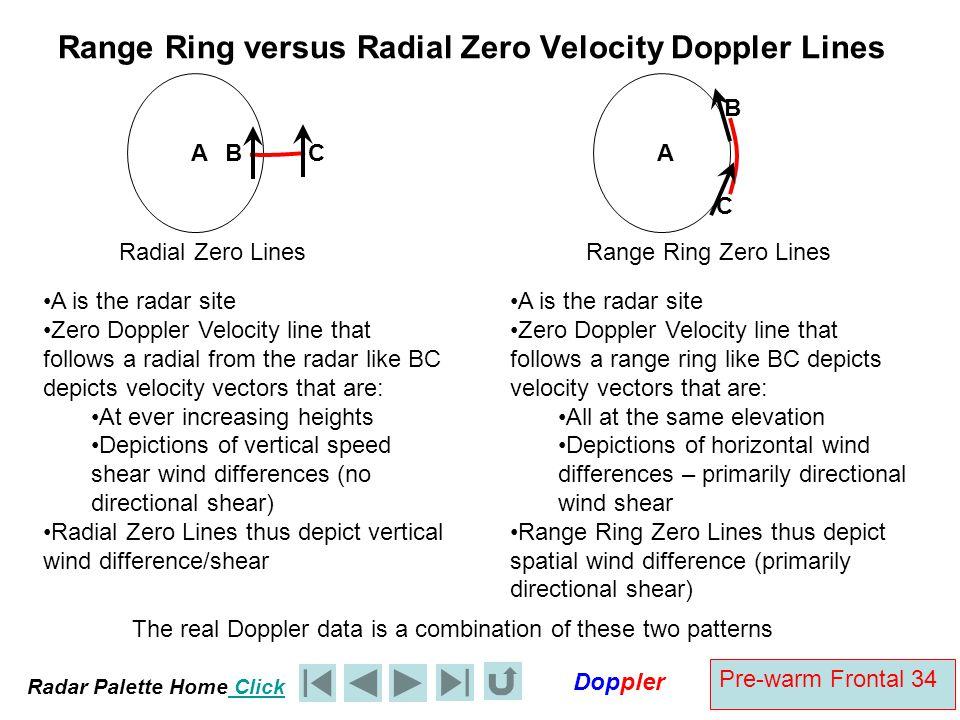 Range Ring versus Radial Zero Velocity Doppler Lines