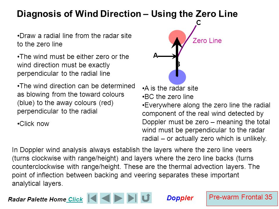 Diagnosis of Wind Direction – Using the Zero Line