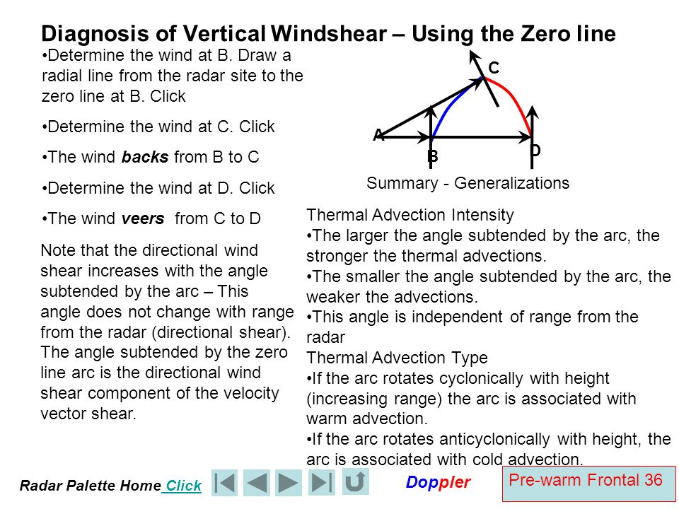 Diagnosis of Vertical Windshear – Using the Zero line