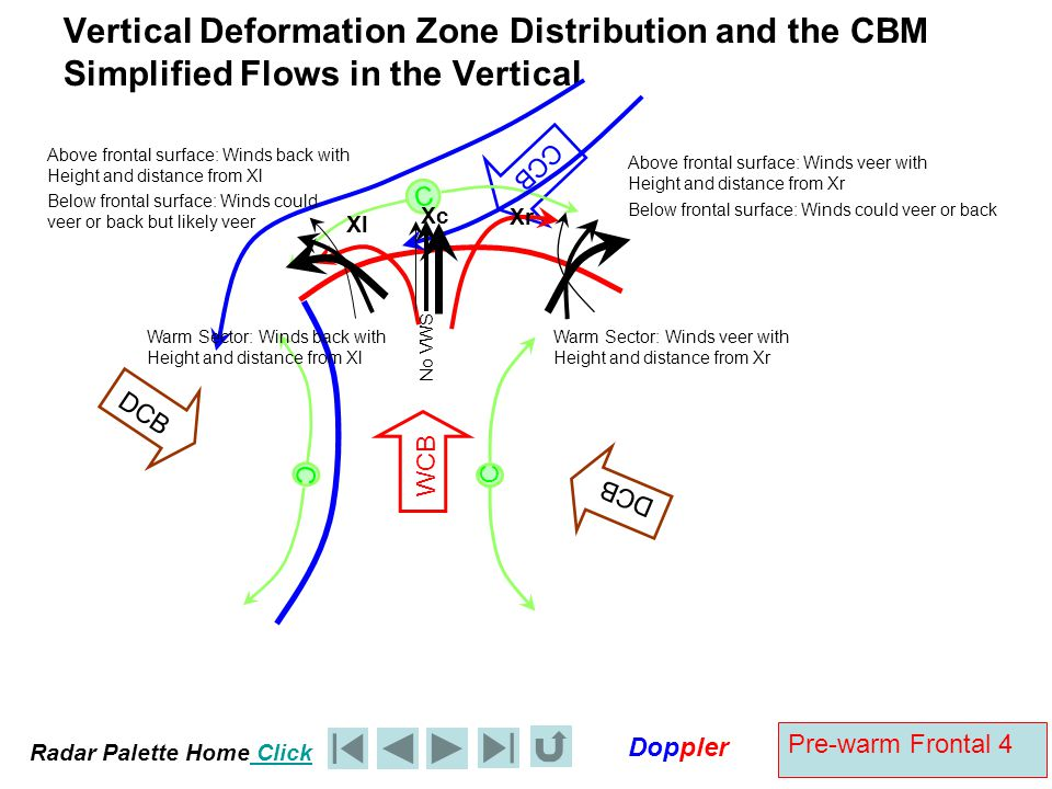 Vertical Deformation Zone Distribution and the CBM Simplified Flows in the Vertical