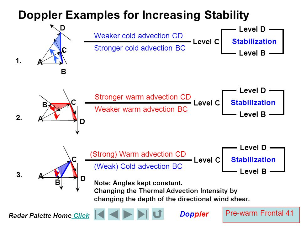 Doppler Examples for Increasing Stability