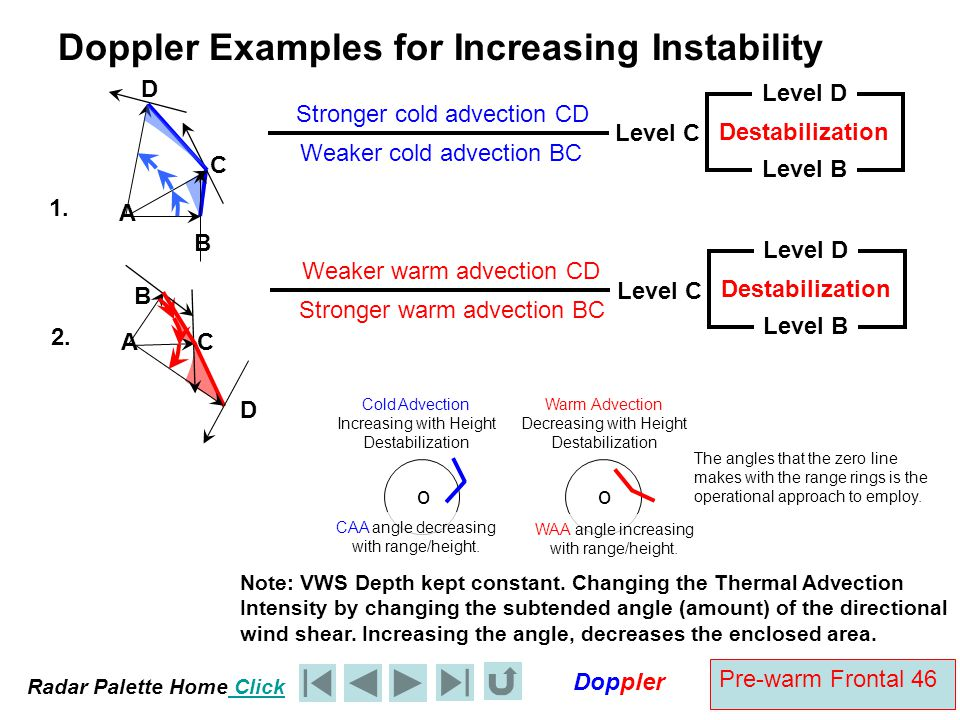 Doppler Examples for Increasing Instability