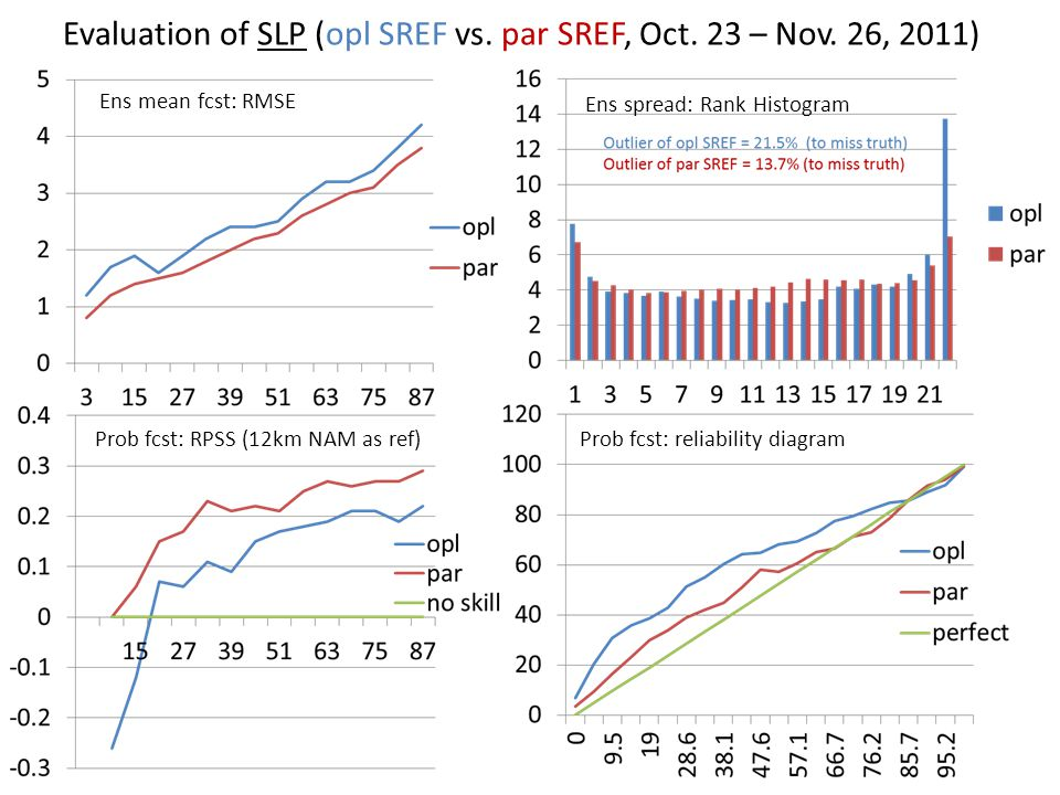 Evaluation of SLP (opl SREF vs. par SREF, Oct. 23 – Nov. 26, 2011)