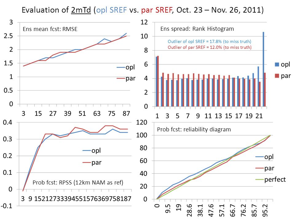 Evaluation of 2mTd (opl SREF vs. par SREF, Oct. 23 – Nov. 26, 2011)