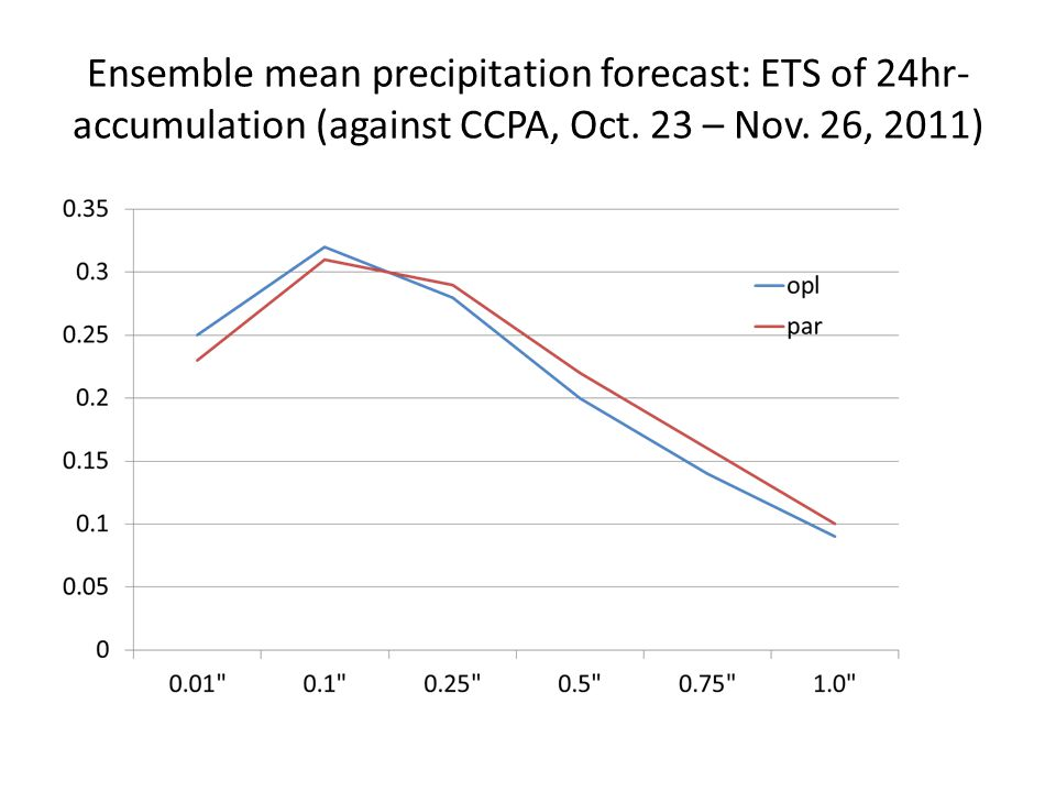 Ensemble mean precipitation forecast: ETS of 24hr-accumulation (against CCPA, Oct.