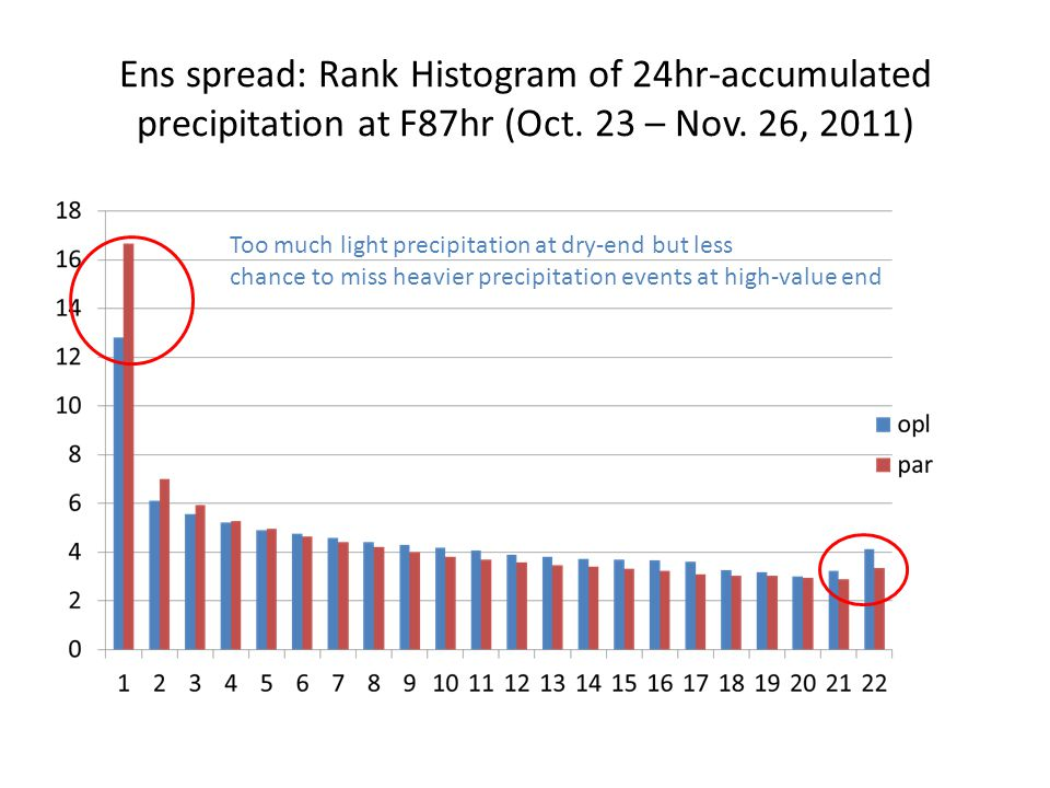 Ens spread: Rank Histogram of 24hr-accumulated precipitation at F87hr (Oct. 23 – Nov. 26, 2011)