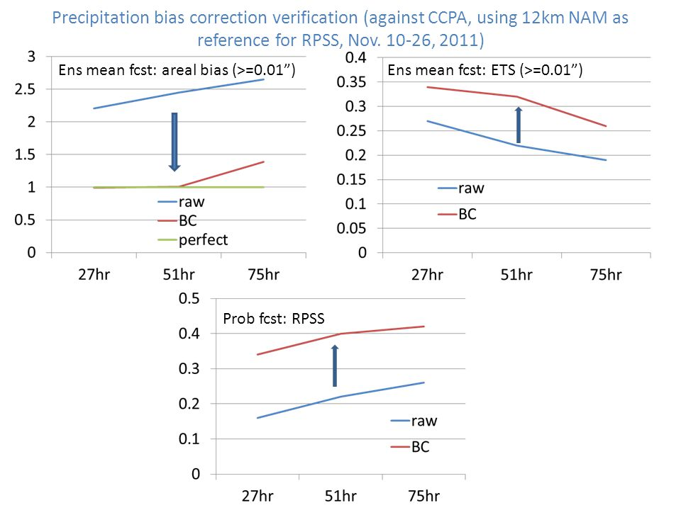 Precipitation bias correction verification (against CCPA, using 12km NAM as reference for RPSS, Nov. 10-26, 2011)