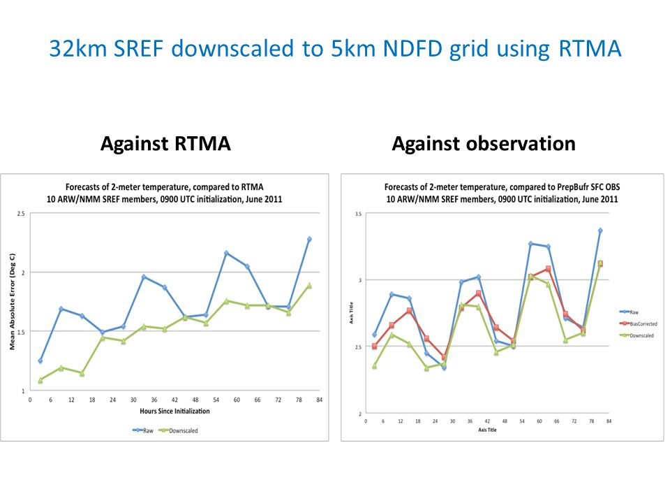 32km SREF downscaled to 5km NDFD grid using RTMA