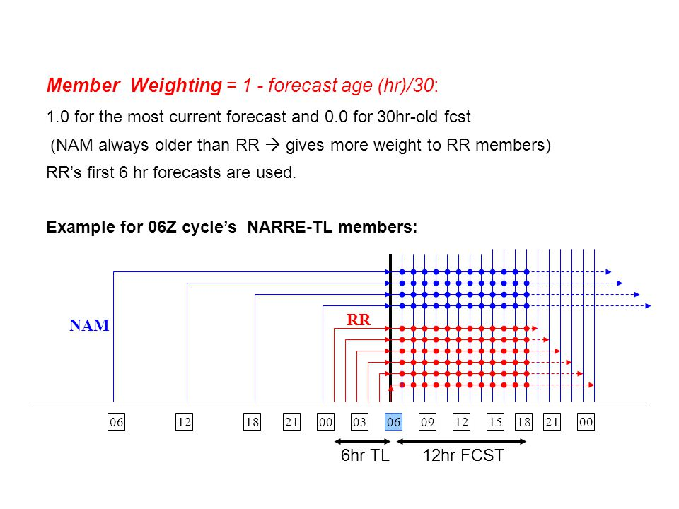 Member Weighting = 1 - forecast age (hr)/30: