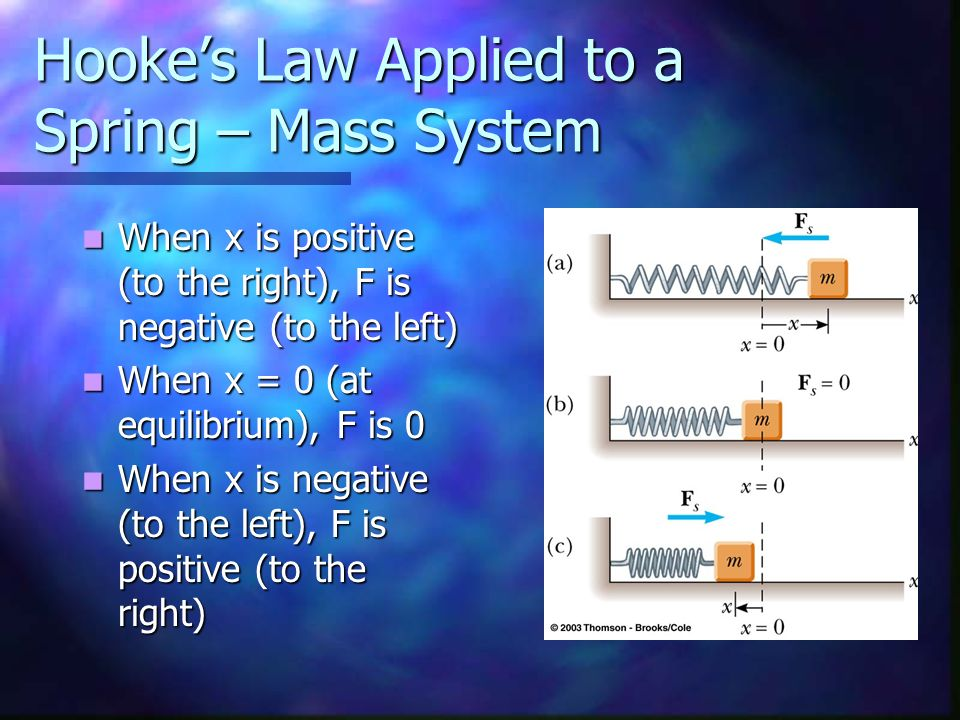 Hooke's Law Applied to a Spring – Mass System