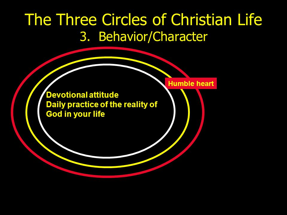 The Three Circles of Christian Life 3. Behavior/Character