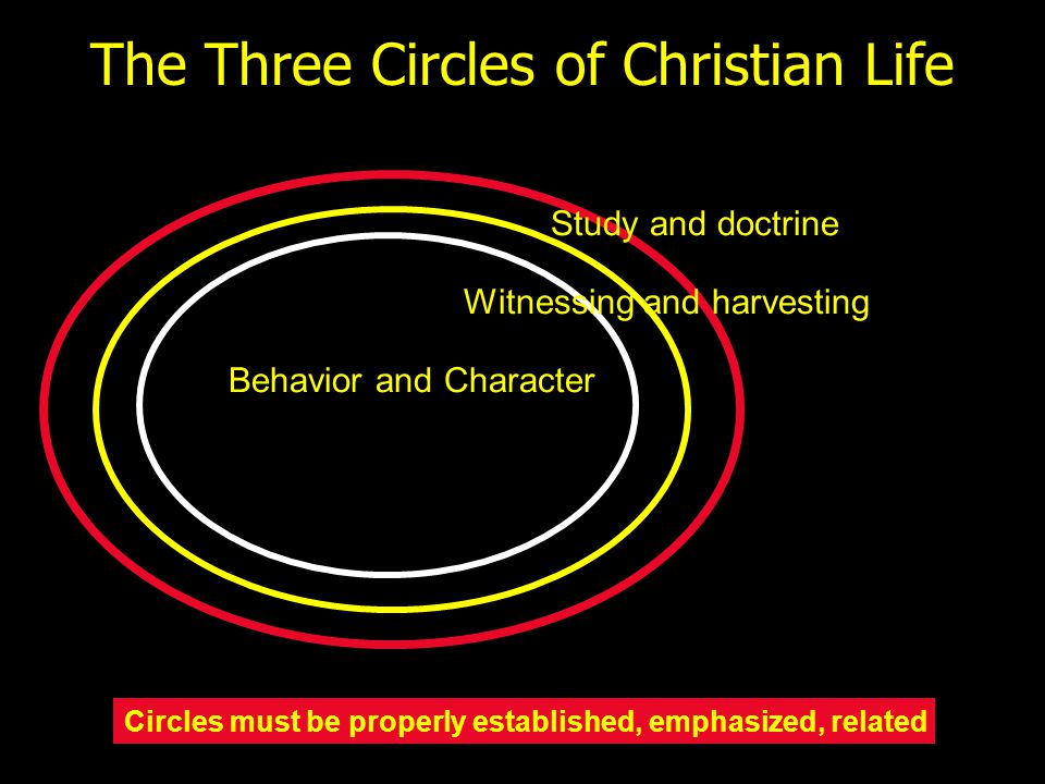 The Three Circles of Christian Life