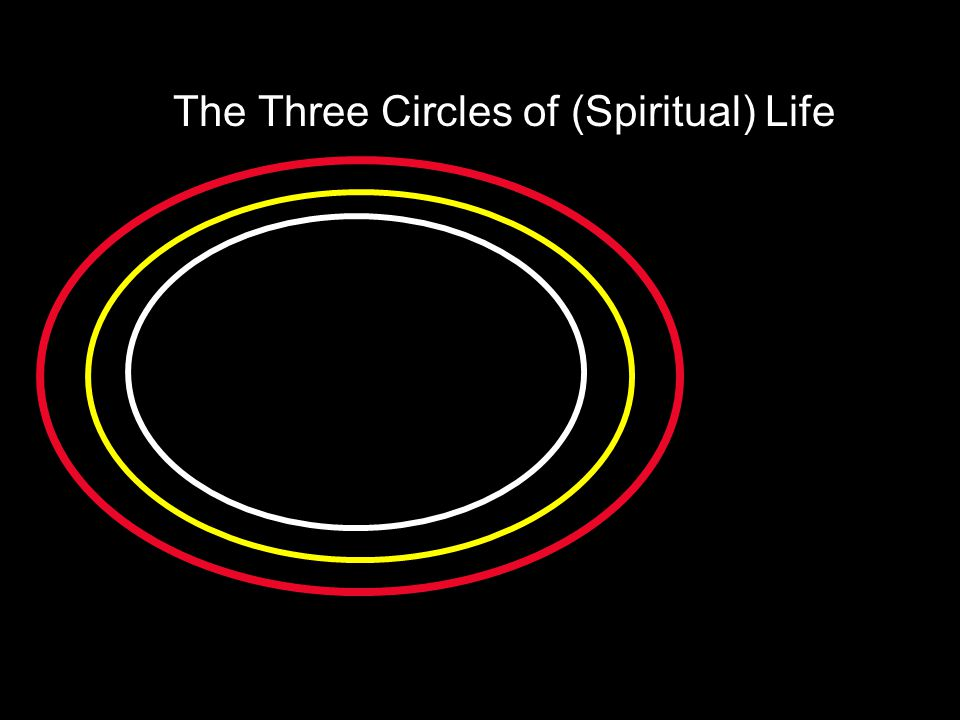 The Three Circles of (Spiritual) Life