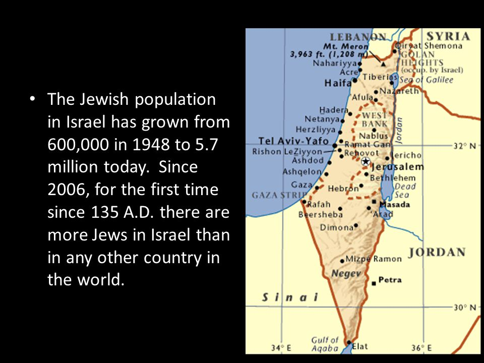 The Jewish population in Israel has grown from 600,000 in 1948 to 5