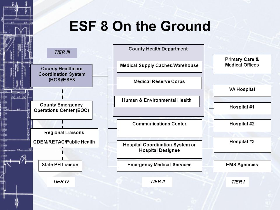 ESF 8 On the Ground County Health Department