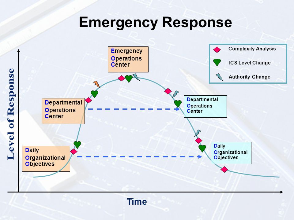 Emergency Response Time Level of Response Complexity Analysis