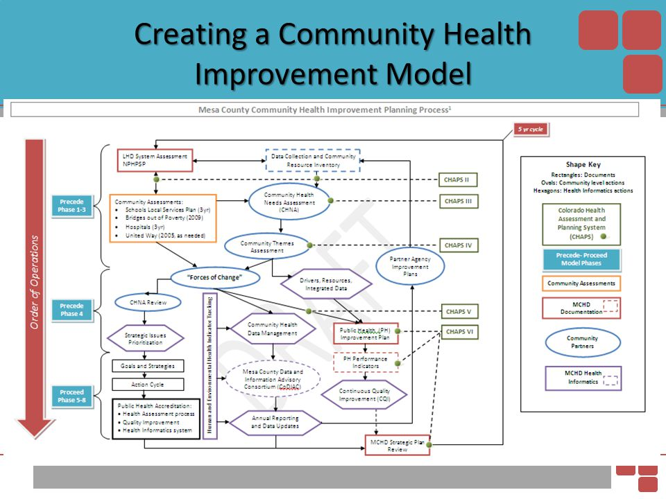 Creating a Community Health Improvement Model