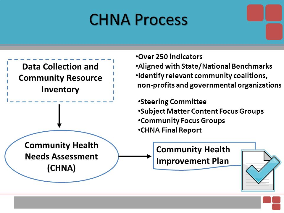 CHNA Process Data Collection and Community Resource Inventory