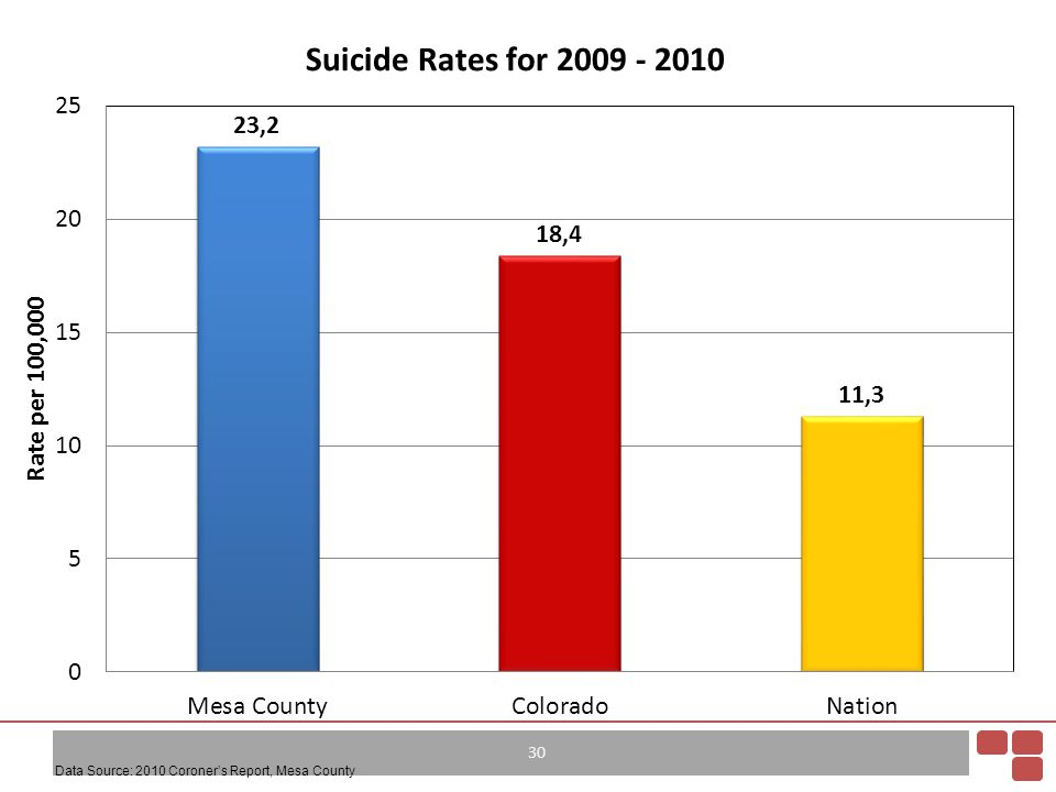 Data Source: 2010 Coroner's Report, Mesa County