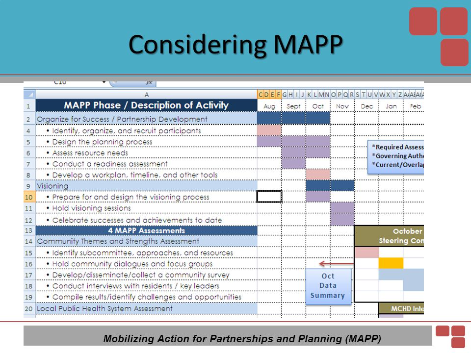 Considering MAPP Mobilizing Action for Partnerships and Planning (MAPP)