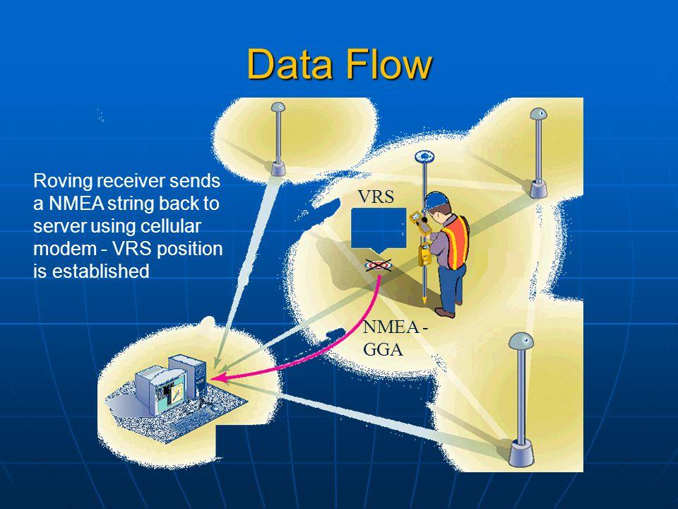 Data Flow Roving receiver sends a NMEA string back to server using cellular modem - VRS position is established.