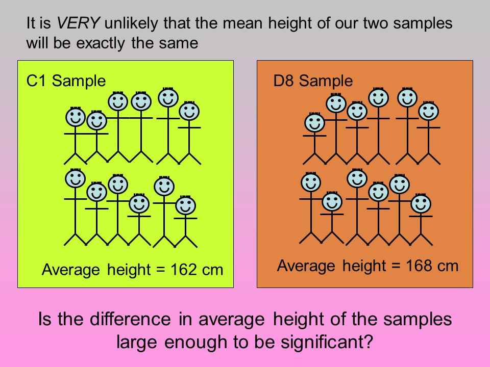 It is VERY unlikely that the mean height of our two samples will be exactly the same