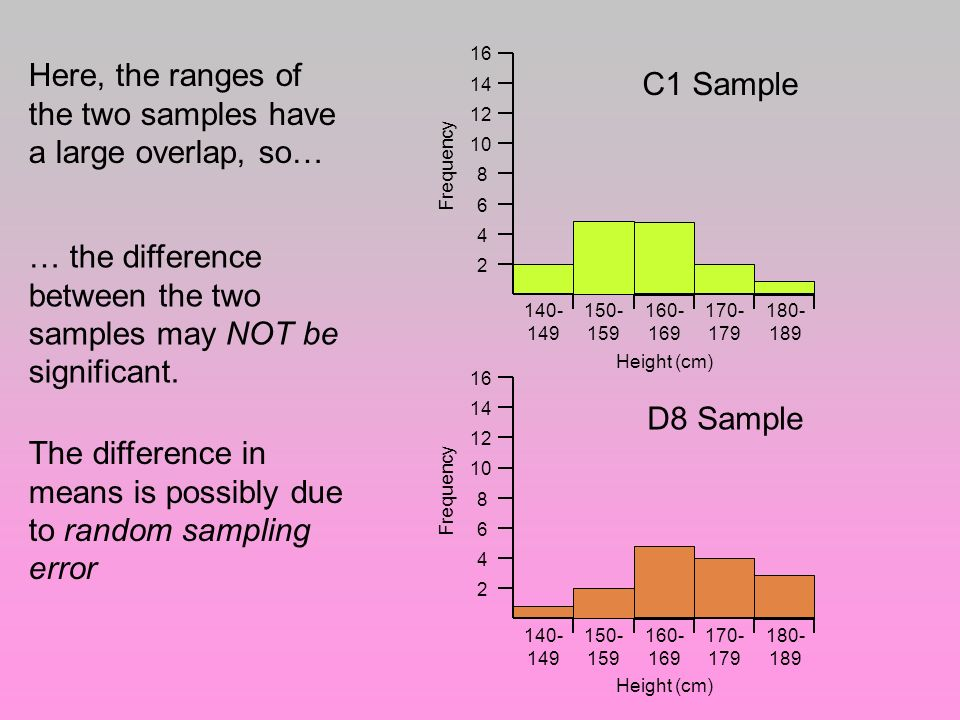Here, the ranges of the two samples have a large overlap, so…