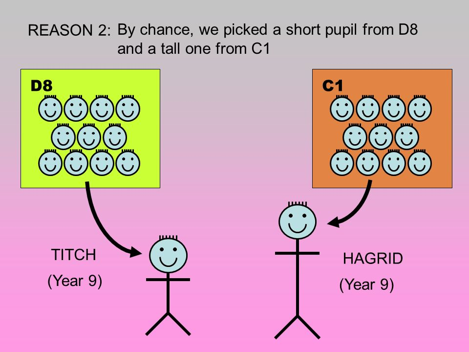 REASON 2: By chance, we picked a short pupil from D8 and a tall one from C1. D8. C1. TITCH. (Year 9)