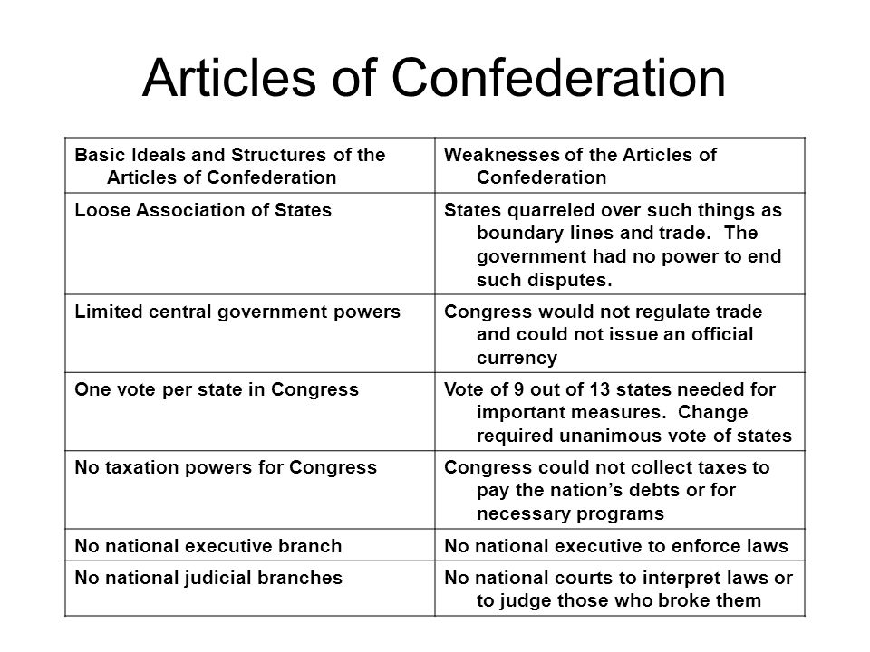 articles of confederation vs constitution term paper Articles of confederation vs constitution peculiarities essay sample for using as an example for following the articles of confederation term paper writing.