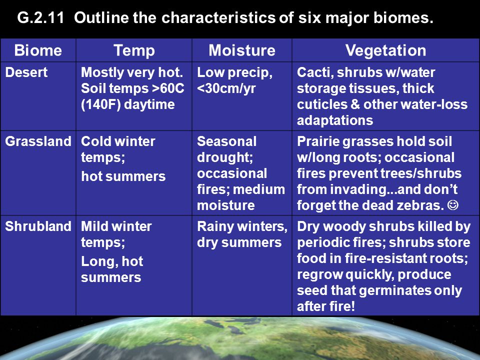G.2.11 Outline the characteristics of six major biomes.